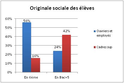 origine-sociale-et-reussite-scolaire