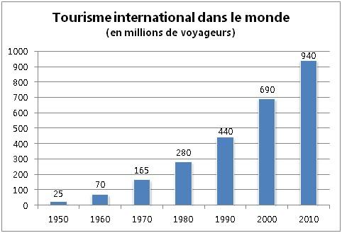 croissance-tourisme-international