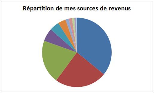 repartition-de-mes-sources-de-revenus-printemps-2015